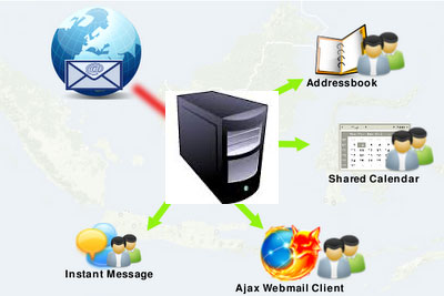 linux_mailserver_features